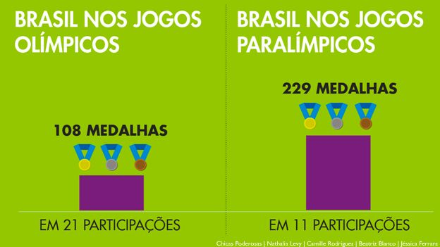 grafico_medalhas_participacoes